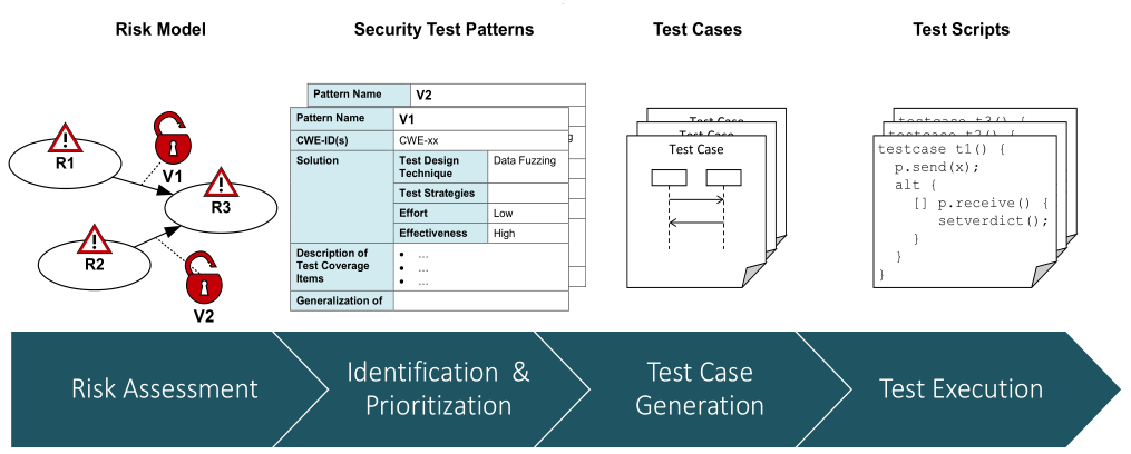 OVERALL PICTURE OF THE PMVT RISK-BASED VULNERABILITY TESTING PROCESS